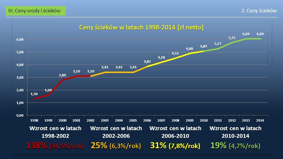 Ceny ścieków w latach 1998-2014 [zł netto]